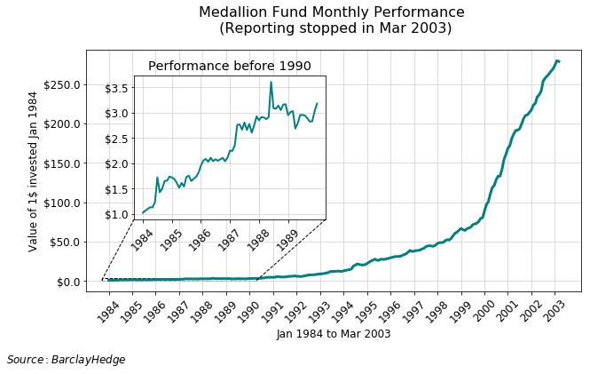 Medallion performance charts